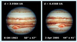La differenza di diametro angolare di Giove registrata negli ultimi 50 anni circa