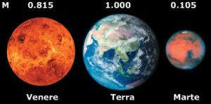 """Le dimensioni e le masse dei pianeti """"gemelli"""" Terra e Venere messe a confronto con quelle di Marte."""