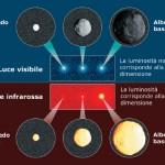 Dimensioni Asteroide