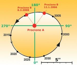 Orbita di Procione