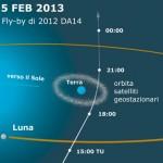 geometria transito 2012 DA14