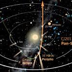 Pan-STARRS una guida speranzosa all'osservazione di una cometa in crisi di identità