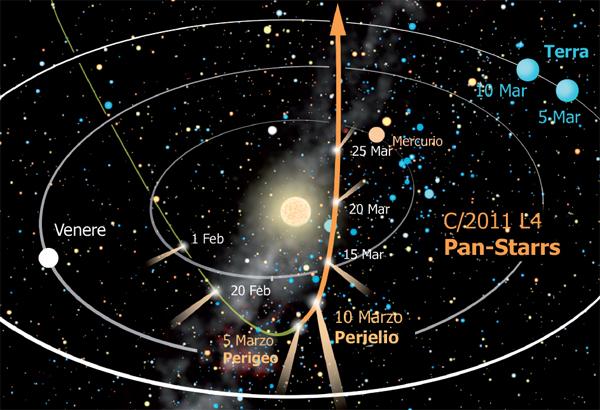 Pan-STARRS