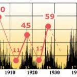 GLI SCHERZI DELLA STATISTICA - macchie solari e numero d'iscrizioni a un club di astronomia