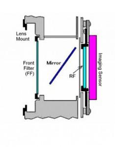 filtro-idas-lps-d1-per-canon-eos-full-frame