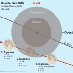 16 settembre: Eclisse Parziale di Luna di Penombra