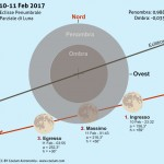 Eclisse Lunare di Penombra