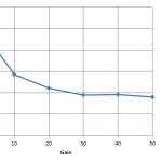 CMOS contro CCD - Fine di un'era? Seconda Parte - Interpretazione del sensore CMOS
