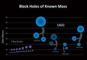 Le sorgenti gravitazionali identificate da LIGO
