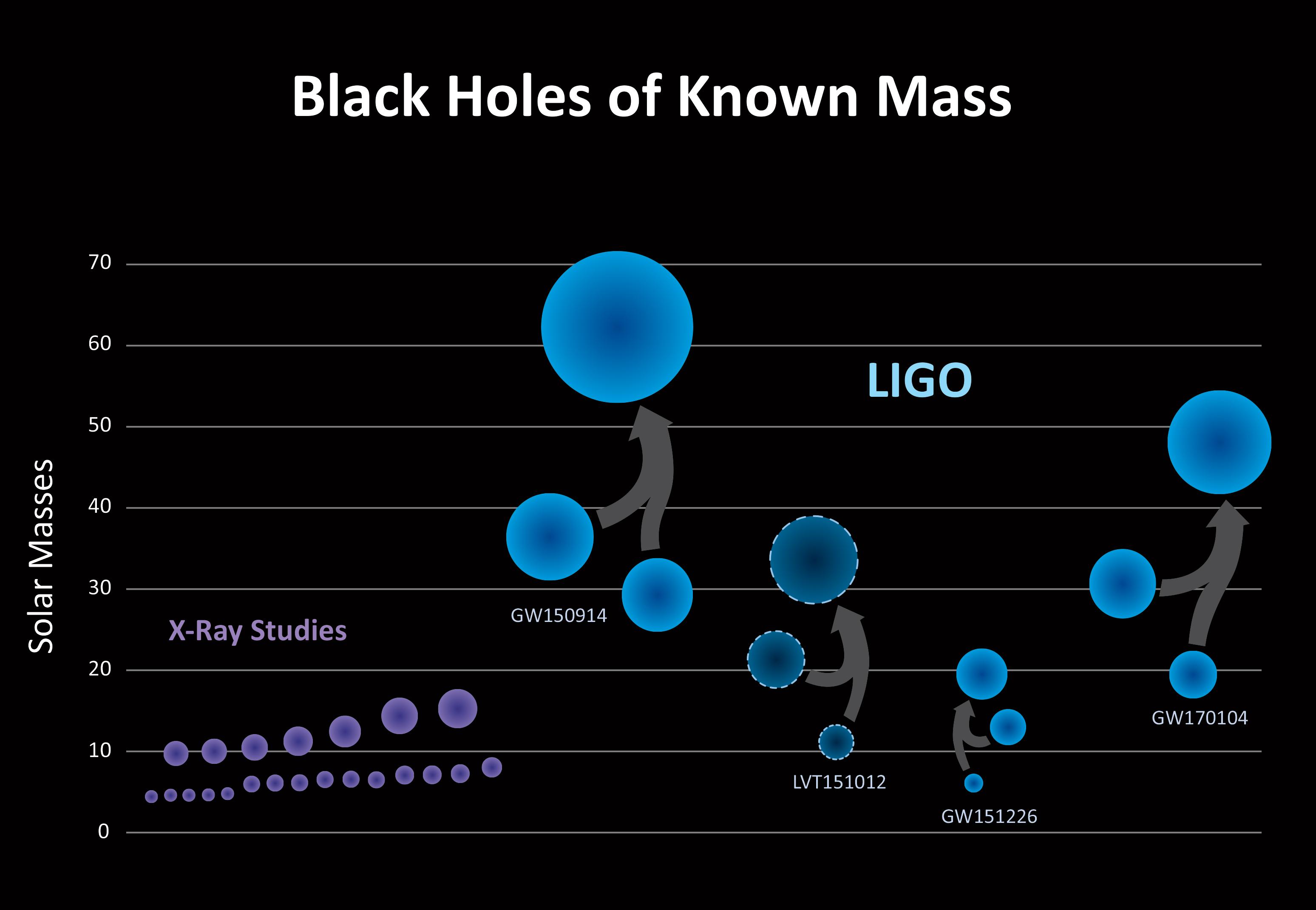 ONDE GRAVITAZIONALI/ Come funzionano i buchi neri? Captato nuovo scontro nello spazio