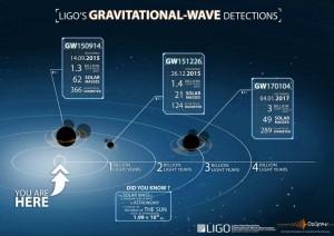 Infografica terza detection onde gravitazionali