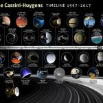 Missione Cassini: la Timeline