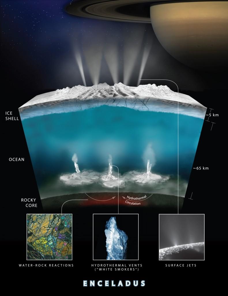 Interno di Encelado, luna di Saturno