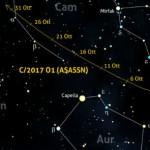 La C/2017 O1 (ASASSN) al perielio