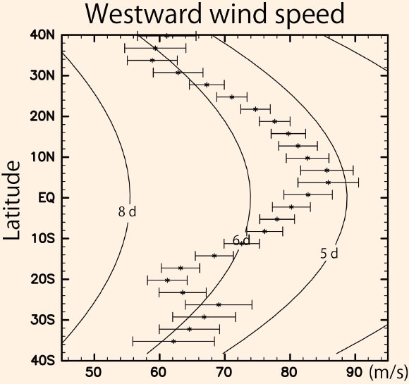 grafico velocità dei venti venusiani