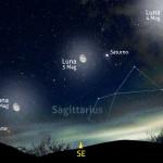 Tre notti con Luna, Saturno e Marte