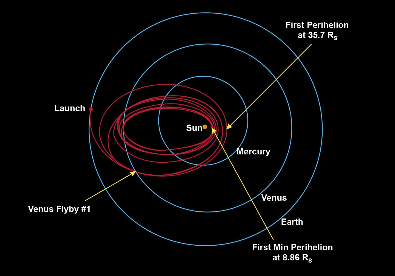 Le orbite di Parker Solar Probe attorno al Sole – NASA