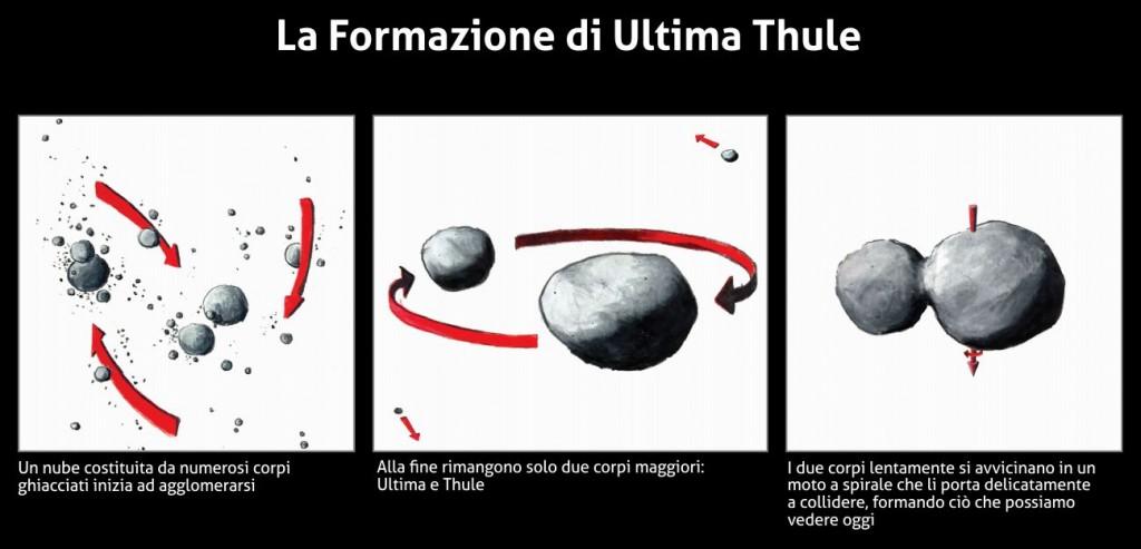Il processo di formazione di Ultima Thule