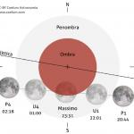 16 luglio: Eclisse parziale di Luna