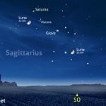 Luna, Giove e Saturno, nuovo atto!