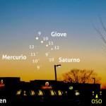 Congiunzione Giove, Saturno e Mercurio